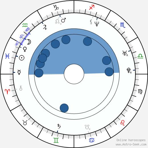 Michael Hurst wikipedia, horoscope, astrology, instagram
