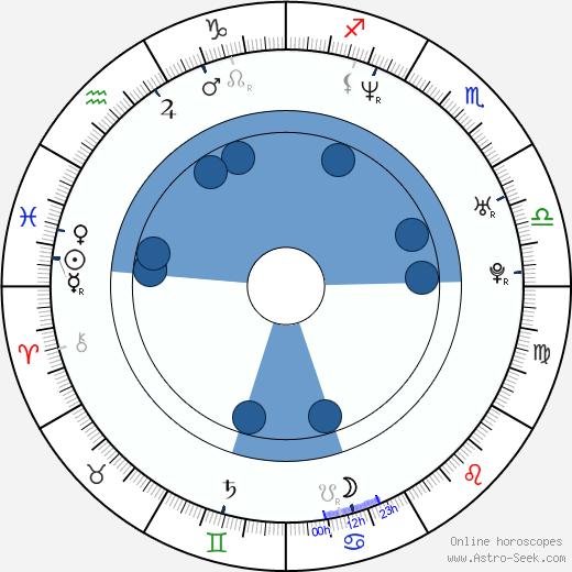Mike Wengren wikipedia, horoscope, astrology, instagram