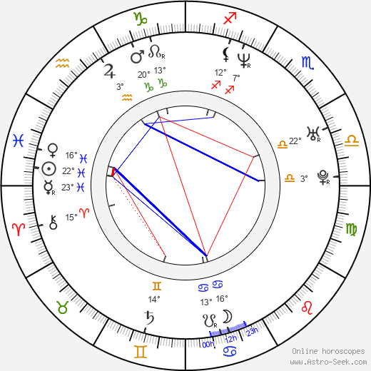 Mike Wengren birth chart, biography, wikipedia 2019, 2020