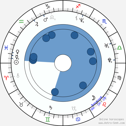 Murray Triplett wikipedia, horoscope, astrology, instagram