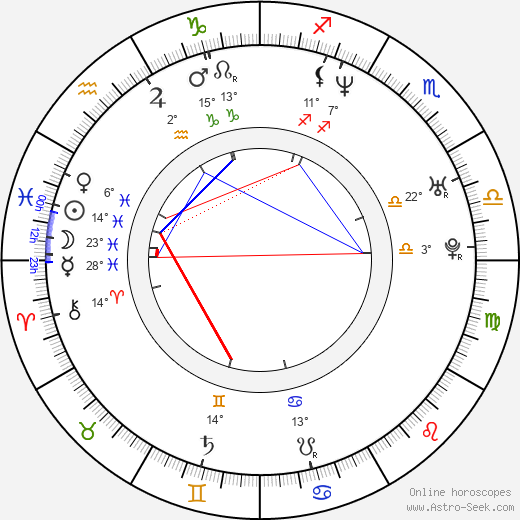 Nicolas Bolduc birth chart, biography, wikipedia 2018, 2019