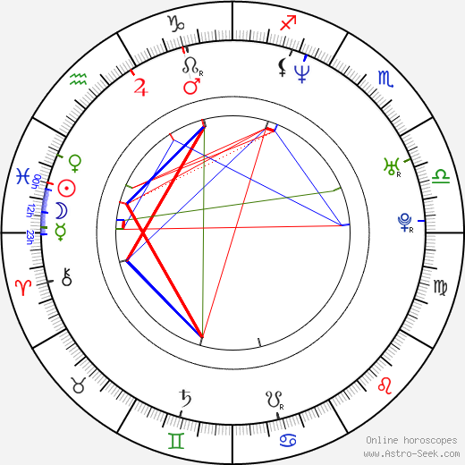 Nicolas Bolduc astro natal birth chart, Nicolas Bolduc horoscope, astrology