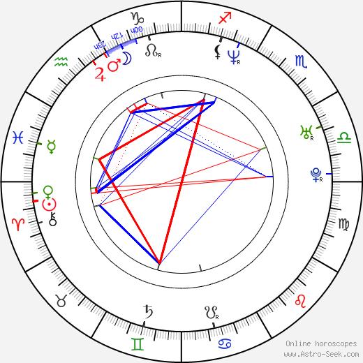 Niels Nørløv Hansen birth chart, Niels Nørløv Hansen astro natal horoscope, astrology