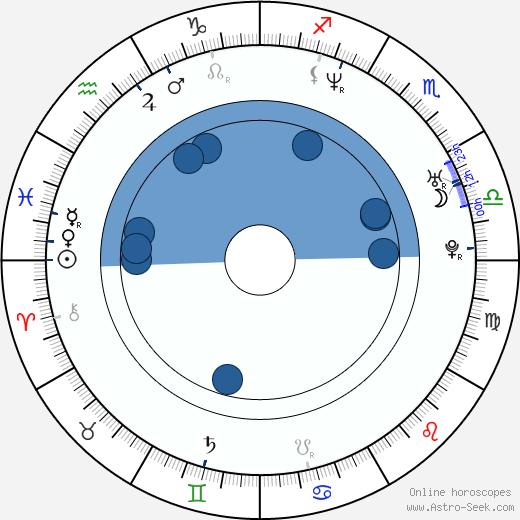 Noam Gonick wikipedia, horoscope, astrology, instagram