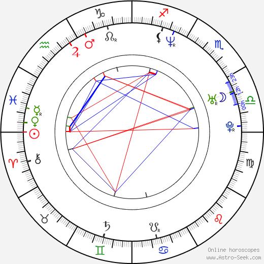 Noam Gonick tema natale, oroscopo, Noam Gonick oroscopi gratuiti, astrologia