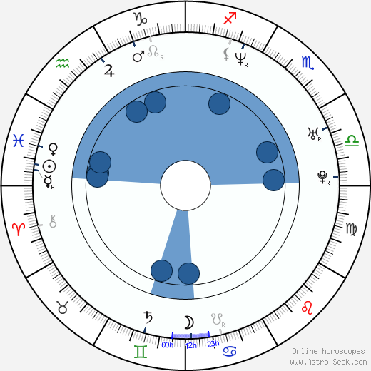 Pablo Illanes wikipedia, horoscope, astrology, instagram