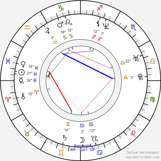 Pablo Illanes birth chart, biography, wikipedia 2018, 2019