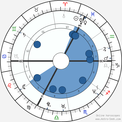 Radůza wikipedia, horoscope, astrology, instagram