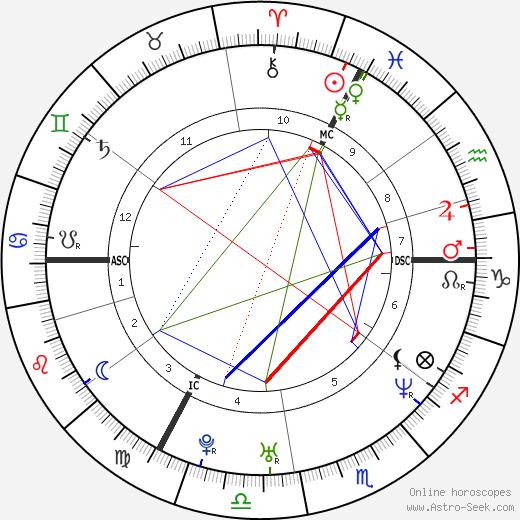 Radůza birth chart, Radůza astro natal horoscope, astrology