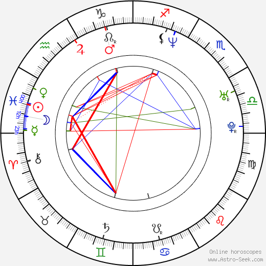 Ramzi Abed birth chart, Ramzi Abed astro natal horoscope, astrology