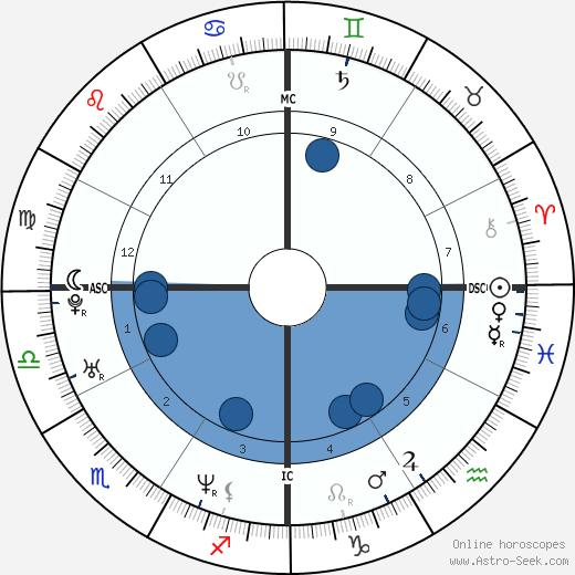 Rob Johnson wikipedia, horoscope, astrology, instagram