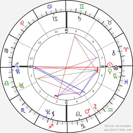 Rob Johnson день рождения гороскоп, Rob Johnson Натальная карта онлайн