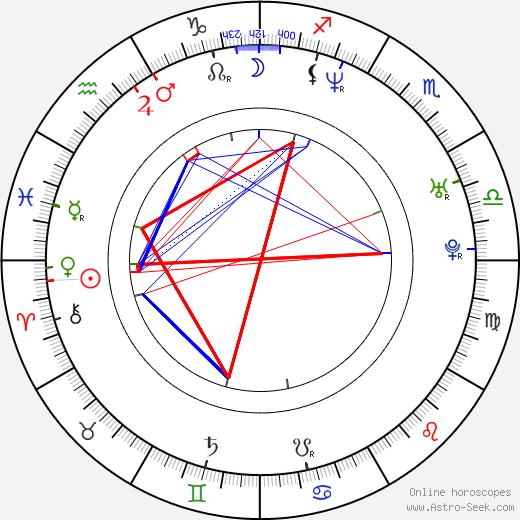Robert Orsáček birth chart, Robert Orsáček astro natal horoscope, astrology