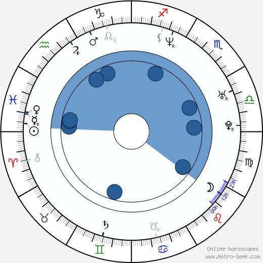 Rodrigo Vidal wikipedia, horoscope, astrology, instagram