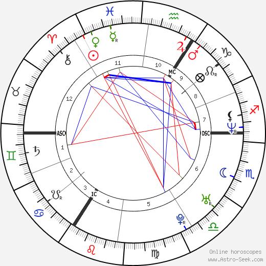 Sanne Denotté tema natale, oroscopo, Sanne Denotté oroscopi gratuiti, astrologia