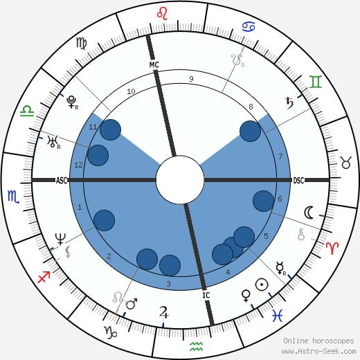 Sébastien Izambard wikipedia, horoscope, astrology, instagram