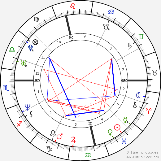 Sébastien Izambard birth chart, Sébastien Izambard astro natal horoscope, astrology