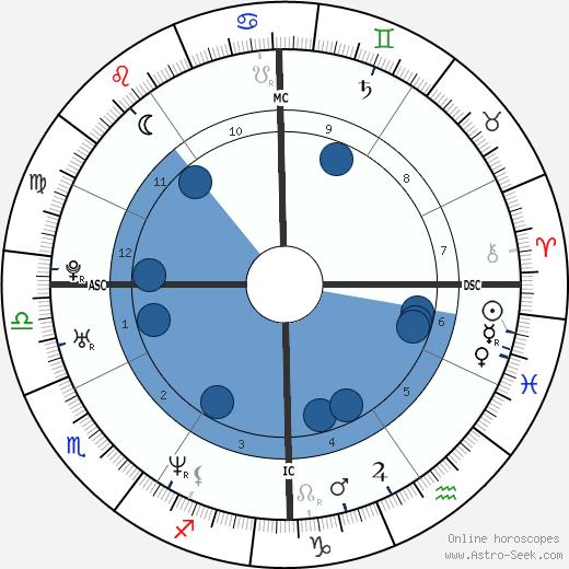 Simon Piper wikipedia, horoscope, astrology, instagram