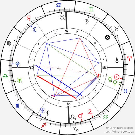 Simon Piper день рождения гороскоп, Simon Piper Натальная карта онлайн