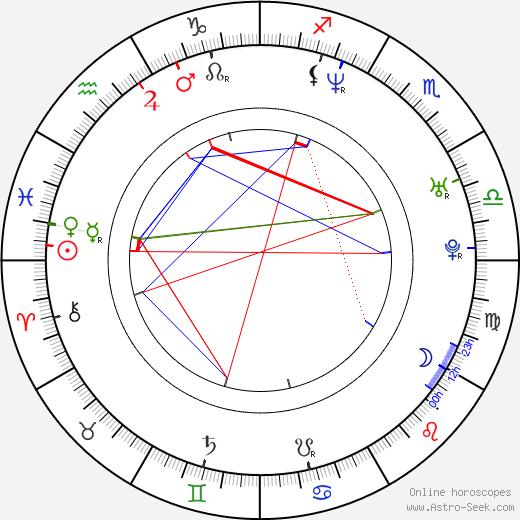 Tim Kang birth chart, Tim Kang astro natal horoscope, astrology