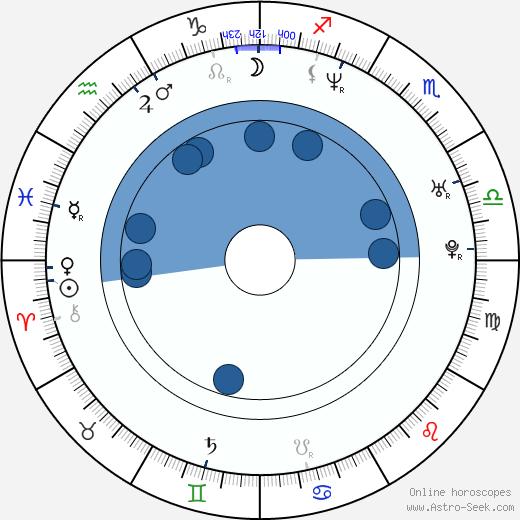 Timo Novotny wikipedia, horoscope, astrology, instagram