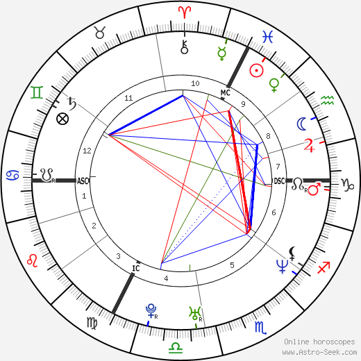 Valérie Donzelli astro natal birth chart, Valérie Donzelli horoscope, astrology