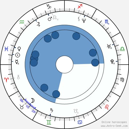 Yasmín Valdés wikipedia, horoscope, astrology, instagram