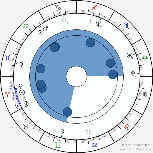 Adam Scott wikipedia, horoscope, astrology, instagram