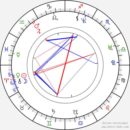 Adam Scott birth chart, Adam Scott astro natal horoscope, astrology