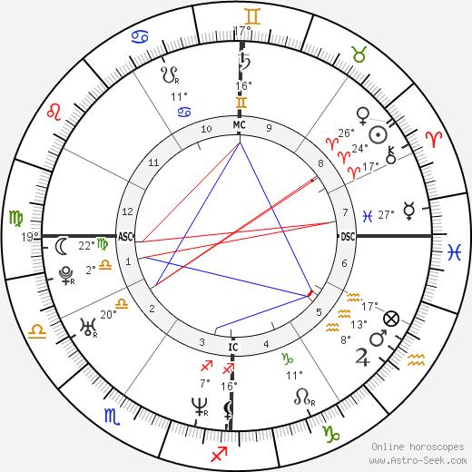 Adrien Brody birth chart, biography, wikipedia 2019, 2020