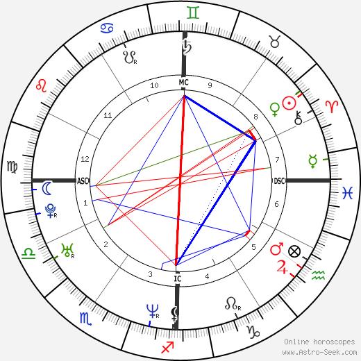 Adrien Brody astro natal birth chart, Adrien Brody horoscope, astrology