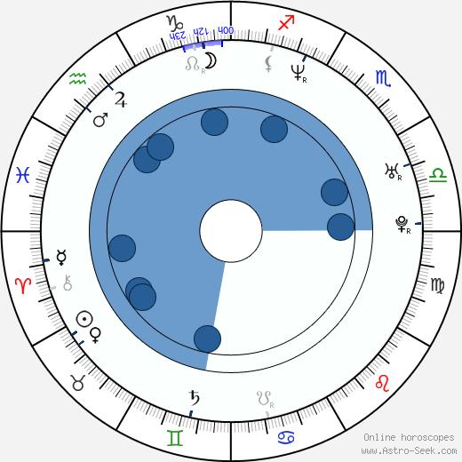 Agmeth Escaf wikipedia, horoscope, astrology, instagram