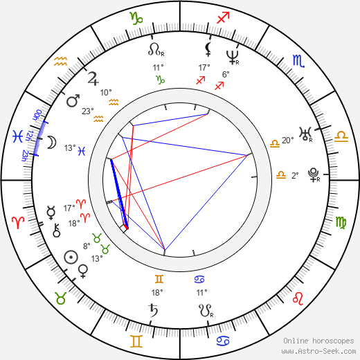 Alejandro Ibarra birth chart, biography, wikipedia 2019, 2020