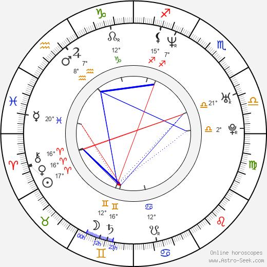 Alexander Kaiser birth chart, biography, wikipedia 2020, 2021