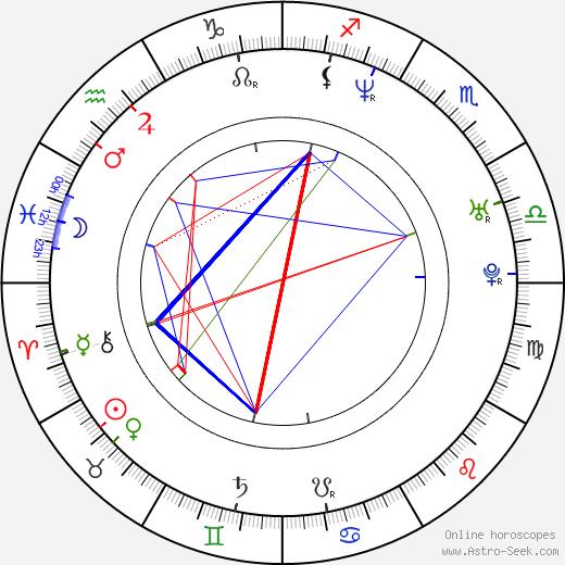 Alveraz Ricardez tema natale, oroscopo, Alveraz Ricardez oroscopi gratuiti, astrologia