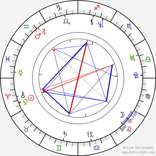 Amr Waked birth chart, Amr Waked astro natal horoscope, astrology