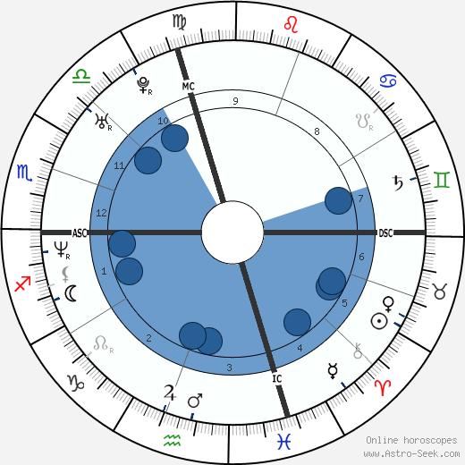 Brian J. White wikipedia, horoscope, astrology, instagram