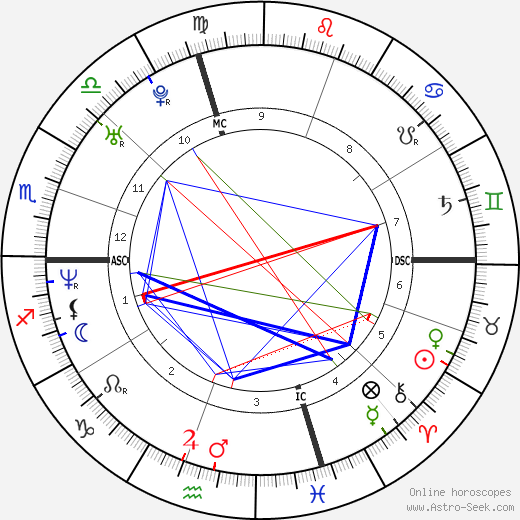 Брайан Джей Уайт Brian J. White день рождения гороскоп, Brian J. White Натальная карта онлайн