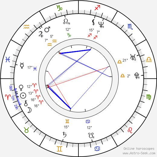 Bruce Washington birth chart, biography, wikipedia 2020, 2021