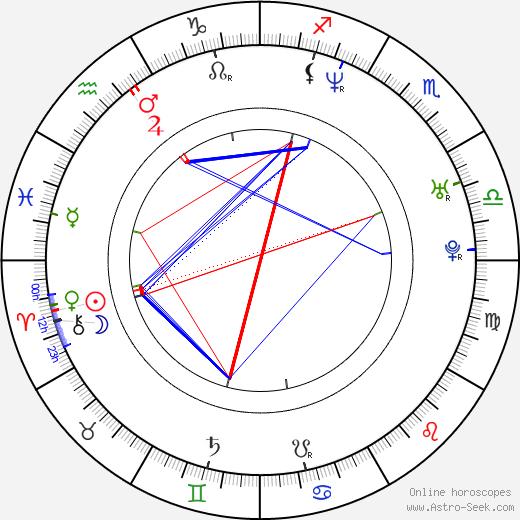 Bruce Washington birth chart, Bruce Washington astro natal horoscope, astrology
