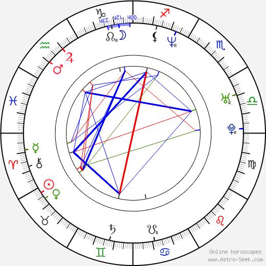 Джем Йылмаз Cem Yilmaz день рождения гороскоп, Cem Yilmaz Натальная карта онлайн