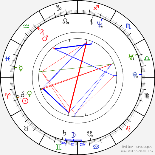 Cezary Kosiński birth chart, Cezary Kosiński astro natal horoscope, astrology