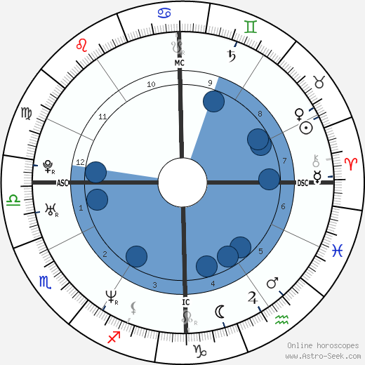 Christopher Ingrassia wikipedia, horoscope, astrology, instagram