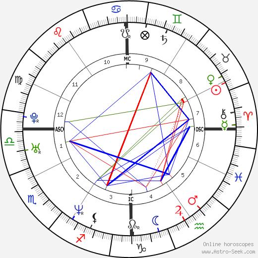 Christopher Ingrassia tema natale, oroscopo, Christopher Ingrassia oroscopi gratuiti, astrologia