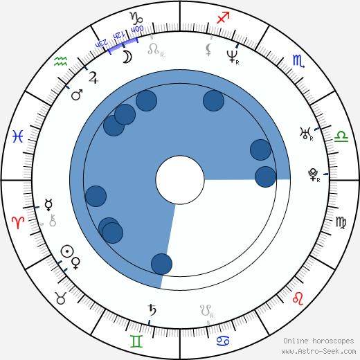 Damon Lindelof wikipedia, horoscope, astrology, instagram