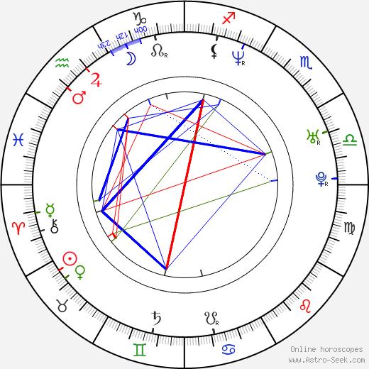 Damon Lindelof birth chart, Damon Lindelof astro natal horoscope, astrology
