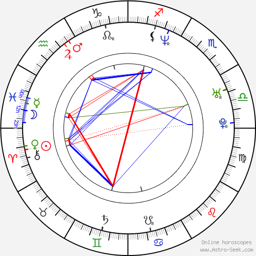 Daryn Tufts astro natal birth chart, Daryn Tufts horoscope, astrology