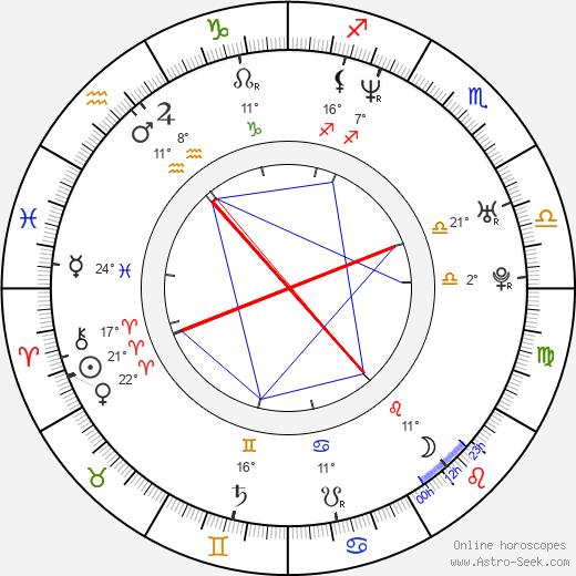 David Banner birth chart, biography, wikipedia 2020, 2021