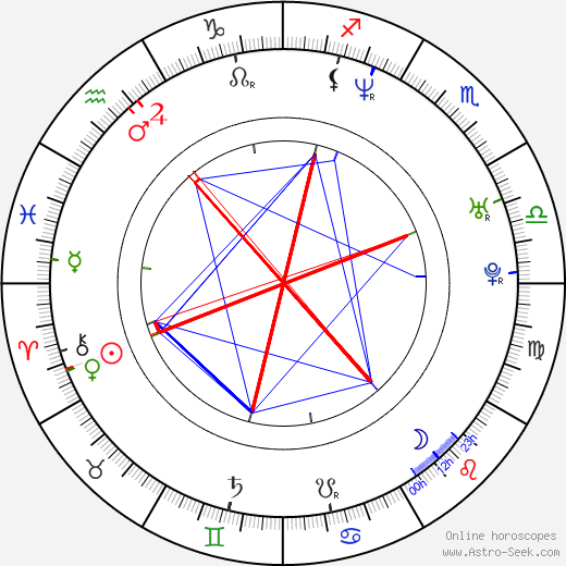 David Banner birth chart, David Banner astro natal horoscope, astrology