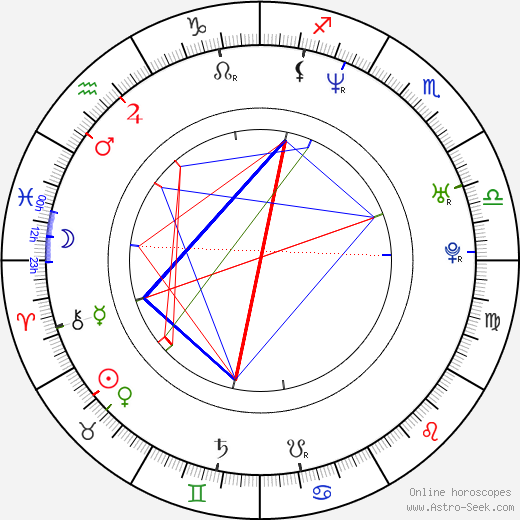 David Belle birth chart, David Belle astro natal horoscope, astrology